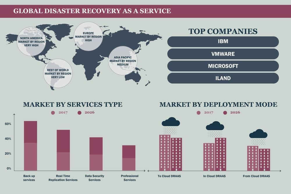 Cloud Computing Trends for Disaster Recovery