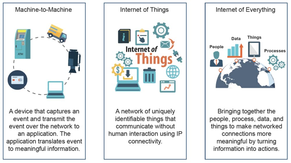 Connectivity in IoT vs M2M