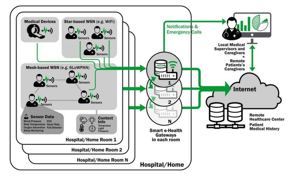 Monitoring Health Using IoT