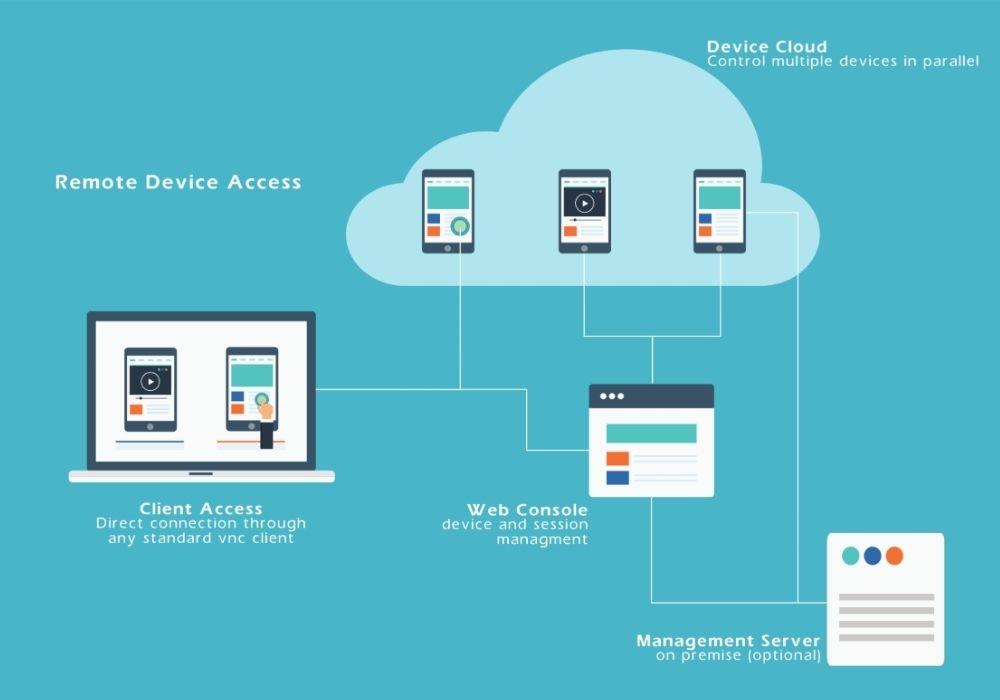 Remote Device Access in IoT vs M2M
