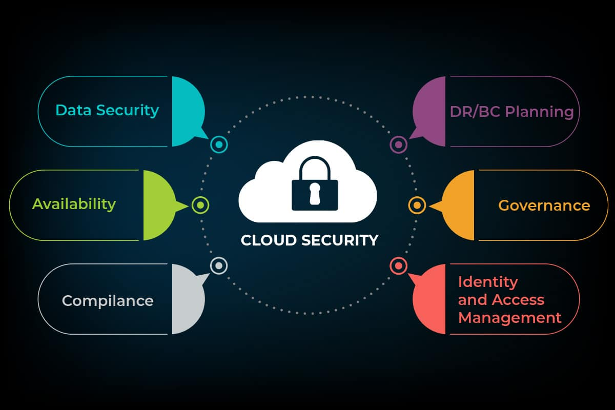 Security trends in cloud computing