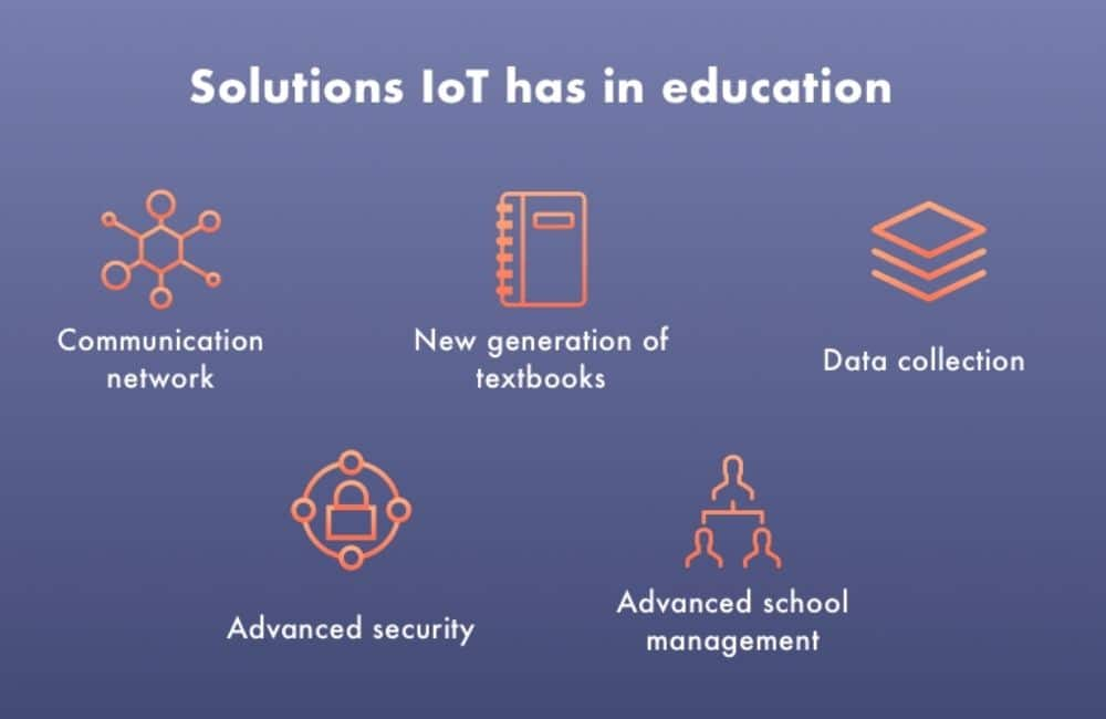 Solution using IoT in Education