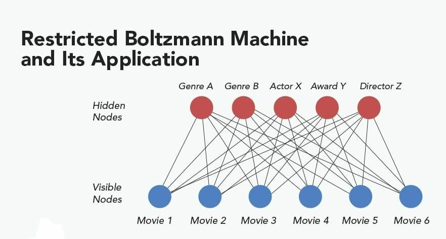 rbm_algorithm-deep learning algorithm