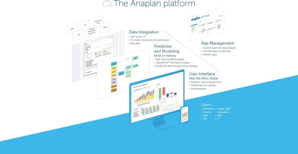 Anaplan EPM software