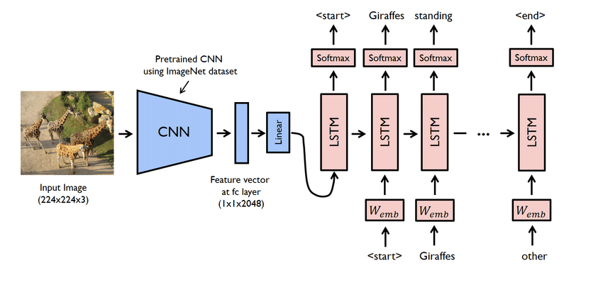 image_caption_generator-deep learning projects