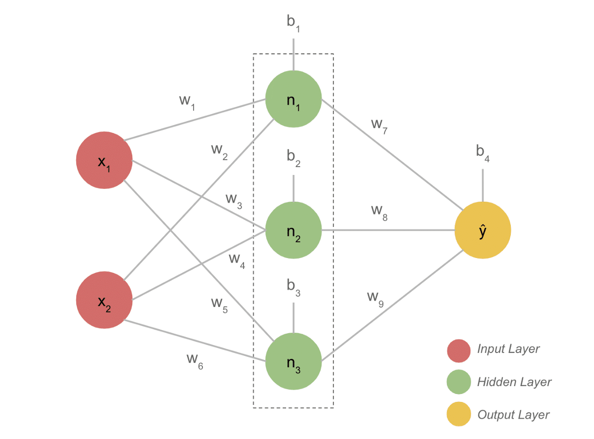 neural_network_from_scratch-Deep Learning projects