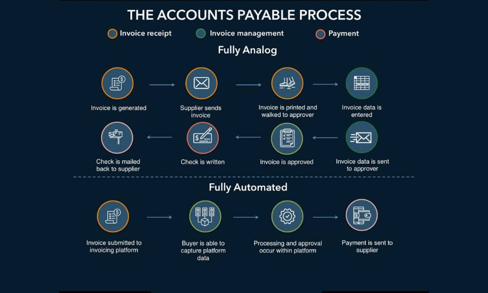 Advantages of Accounts Payable Software