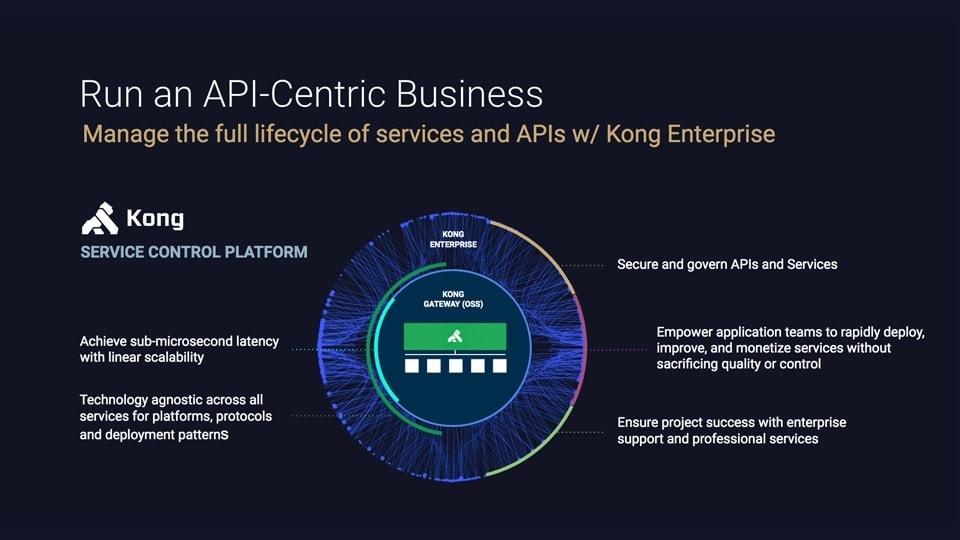 Kong Enterprise